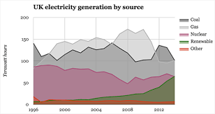 Uk Energy Sources Pie Chart Five Charts Show The Historic Shifts In Uk Energy Last Year