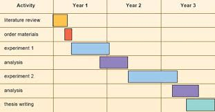 Gantt Chart Example For Research Proposal Postgraduate Study Skills In Science Technology Or
