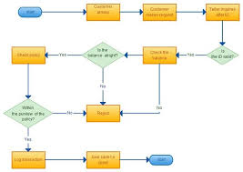 Flow Chart Ejemplo Flowchart Ideas Venn Diagram Examples Map Diagram