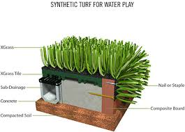 artificial turf. Synthetic Turf Installation Cross Section: DOWNLOAD CROSS SECTION Artificial T