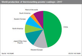 Coatings Thermosetting Powder Specialty Chemicals Update
