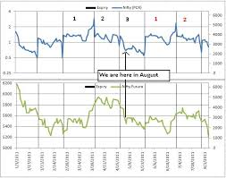 Technically Speaking Nifty Following Pcr Cycle