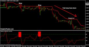 За да разбереш същността на trend following signals, първо трябва да щтрихирамe основите на системата, а те залягат дълбоко във фундаменталната теория за трендовия анализ. Simple Forex Trend Trading Strategy With Trend Following Indicator And Pipboxer