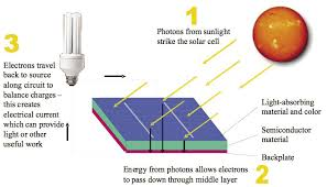 simple solar panel diagram facbooik com Photoelectric Cell Wiring Diagram images about solar energy modi alothman 277 Volt Light Wiring Diagram