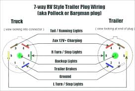 trailer electrical connectors diagram wiring diagram user trailer electrical connectors diagram wiring diagrams favorites trailer electrical connector wiring diagram 2013 ford f150 7
