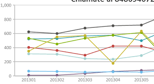 Canvas Js Line Chart Create Stunning Charts Using Html5 Javascript Mysql