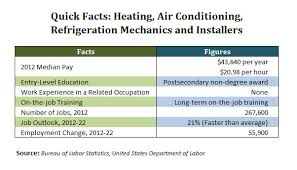 Heating Air Conditioning And Refrigeration Mechanics And Installers Hvac Training