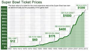 Super Bowl Ticket Price Chart