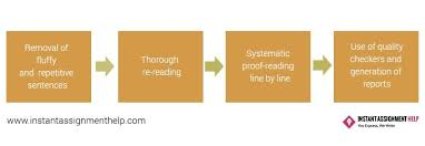 dissertation proofreading editing services in uk online dissertation editing service