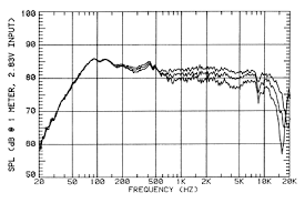 kef ls50 frequency response. middle curve: 60 degrees off-axis response. bottom 75 response kef ls50 frequency