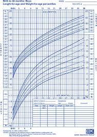 Pediatric Growth Chart Child Growth Chart Goldenlife