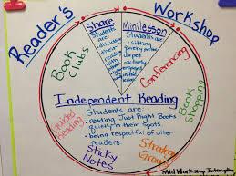 Readers Workshop Pie Chart Www Bedowntowndaytona Com