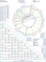 Randy Pausch Natal Birth Chart From The Astrolreport A List