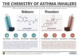 Asthma Drugs Chart