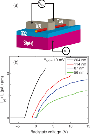 a schematic of a ti al contacted nanowire on a heavily doped si a schematic of a ti al contacted nanowire on a heavily doped si substrate thermally grown sio 2 dielectric b current through the nanowire as a