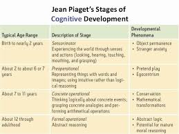 30 Piaget 4 Stages Of Cognitive Development Chart Pryncepality