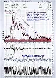 3 Year Silver Chart Silver Prices Prepare For Blastoff Seeking Alpha