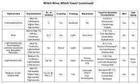 Yeast Comparison Chart 2019