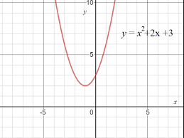 how can a parabola have no x intercepts