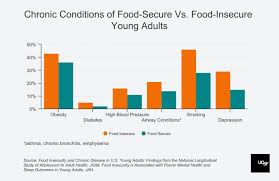 Food Insecurity In Young Adults Raises Risk For Diabetes