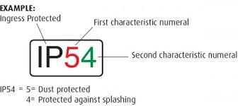 Ip Rating Chart Superlux