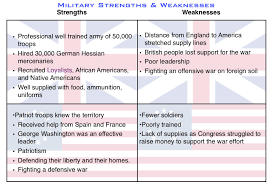 Civil War Strengths And Weaknesses Chart 51 Abundant Strengths And Weakness Chart