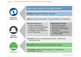 Gartner Org Chart Gartner Digital Workplace Framework 8 Blocks Change