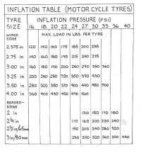 Dunlop Motorcycle Tyre Pressure Chart Dunlop Motorcycle Tire Pressure Guide Disrespect1st Com