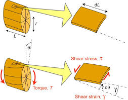 torsion force. doitpoms - tlp library bending and torsion of beams twisting moments (torques) torsional stiffness force r