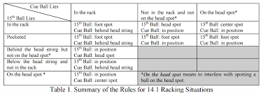 Rules Of Play Wpa Pool
