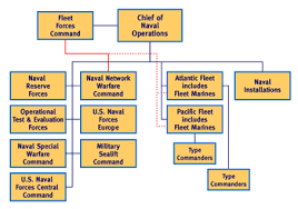 Us Navy Chain Of Command Chart Structure Of The United States Armed Forces Wikiwand