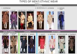 Indian Wear For Men Complete Guide To Types Of Mens Ethnic Wear