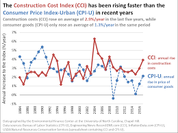projected inflation calculator using an index to help project capital costs into the future