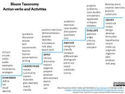 What Are Action Verbs List Bloom Taxonomy Action Verbs And Activities