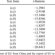 Result of ADF unit root test for the import and export time series ...