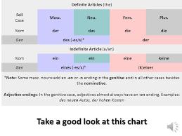 Der Die Das Chart Der Genitiv The Genitive Case In German Shows Possession And