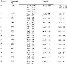 17 Cogent Kiln Cone Temperature Chart
