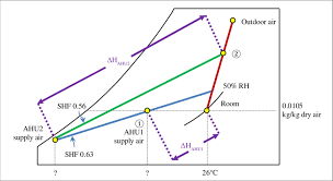 How To Use Psychrometric Chart Determination Of Supply Air Temperature Using Psychrometric