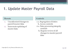The Human Resources Management And Payroll Cycle Ppt Video Online