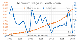 Minimum Wage In South Korea Wikipedia