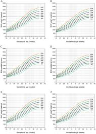 New Birthweight Percentiles By Sex And Gestational Age In