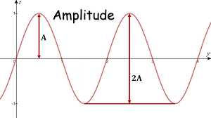 Phase Shift, Amplitude, Frequency, Period · Matter of Math