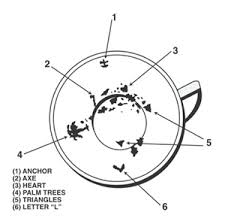 Reading Tea Leaves Chart Reading Tea Leaves