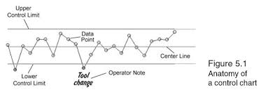 Application Of Control Chart In Manufacturing Statisticalprocesscontrolspc Hashtag On Twitter