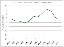 Us Aud Exchange Rate Chart Aussie Forex Exchange Rates Ofx International Money