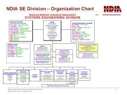 Ndia Systems Engineering Conference Overview October Ppt