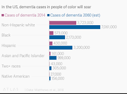In The Us Dementia Cases In People Of Color Will Soar