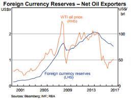 Understanding The Oil Eur Usd Correlation Somewhere