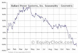 Ballard Power Systems Inc Nasd Bldp Seasonal Chart