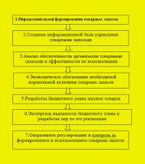Анализ и управление товарными запасами Управление закупками Алгоритм построения системы управления товарными запасами